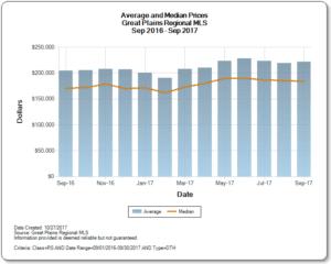 Average & Median Home Prices for Omaha Nebraska in September 2017