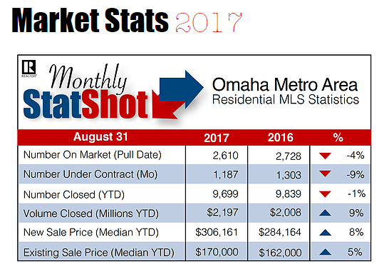 Omaha Real Estate Market Trends for August 2017