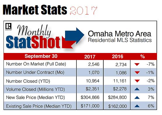 Omaha Real Estate Market Trends for September 2017