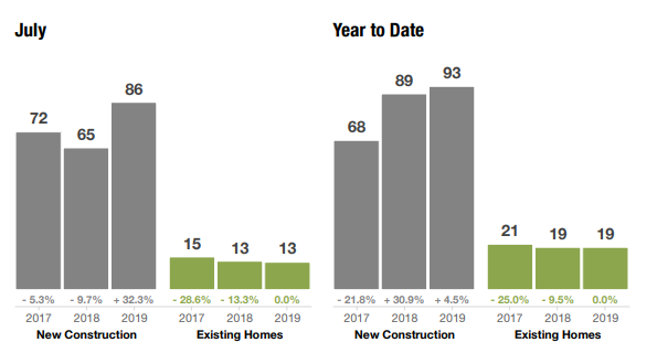 Days on Market by New Construction & Existing Home Sales - Omaha Real Estate Market Report
