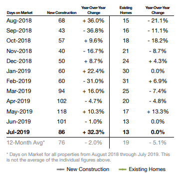 Days on Market July 2019- Omaha Real Estate Market