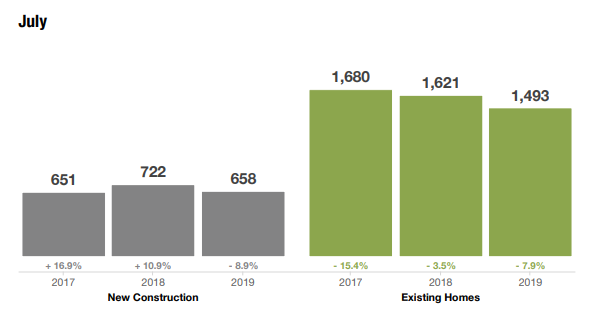 Historical Inventory of Homes for Sale for both Existing and New Construction Homes By Month July 2019