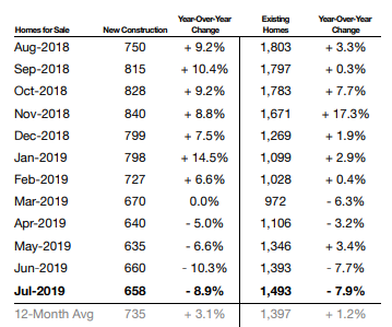Historical Inventory of Homes for Sale Month over Month for Existing & New Construction Homes - July 2019