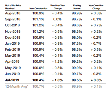 Percentage of List Price Received July 2019
