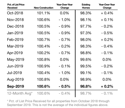Percentage of List Price Received - September 2019